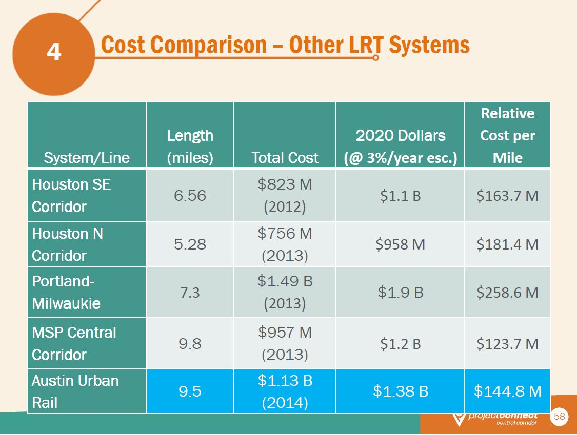 """Project Connect's chart comparing their proposed Highland-Riverside """"Austin Urban Rail"""" starter line cost to costs of extensions of several other mature light rail transit systems."""