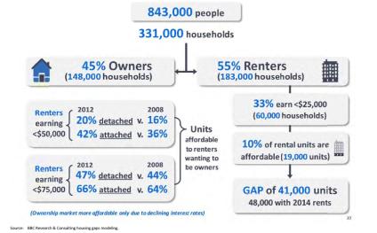 housing_austin_analysis