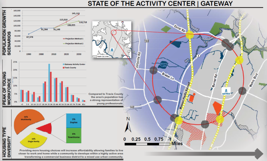 gateway_analysis